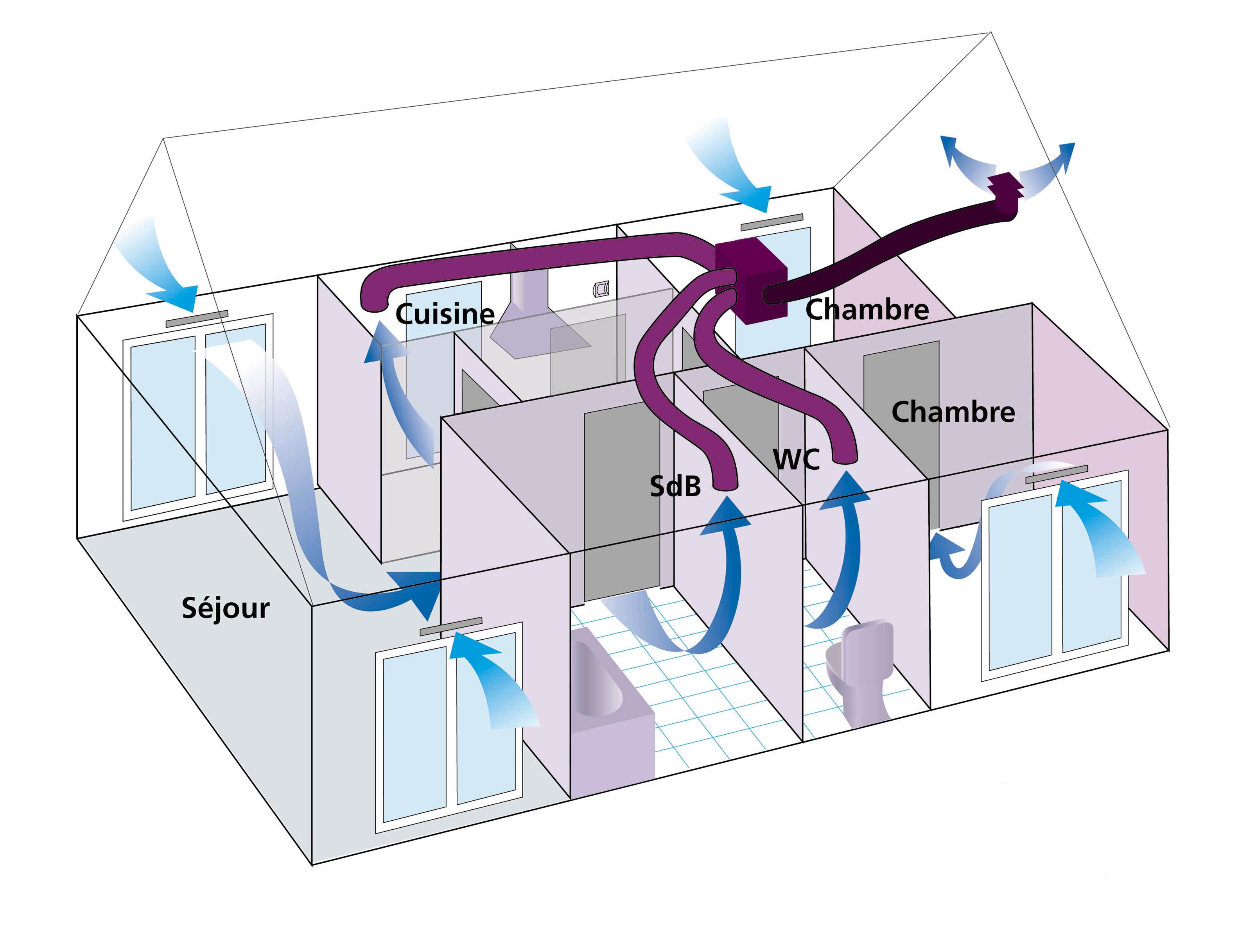 Votre expert en sanitaire douche baignoire wc robinetterie - Difference entre vmc simple flux et double flux ...